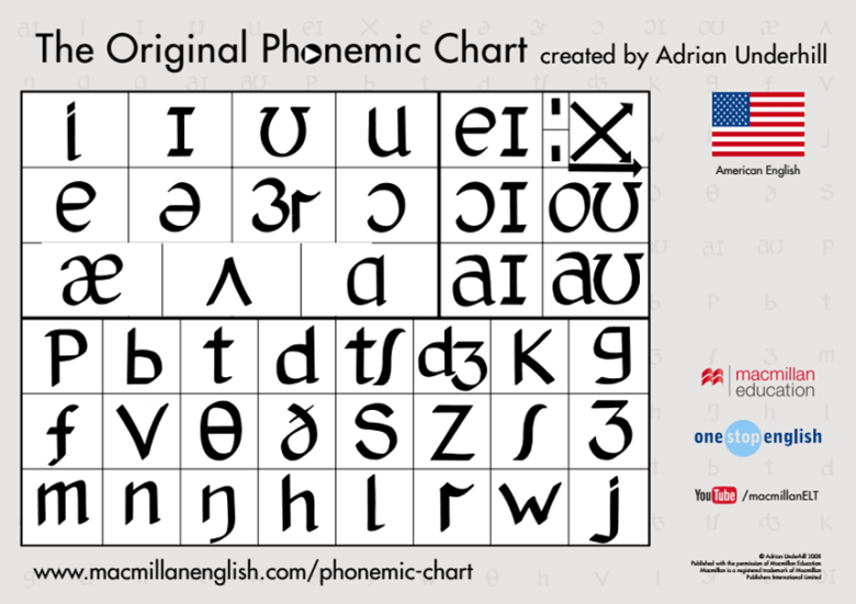 The Original Phonetic Chart