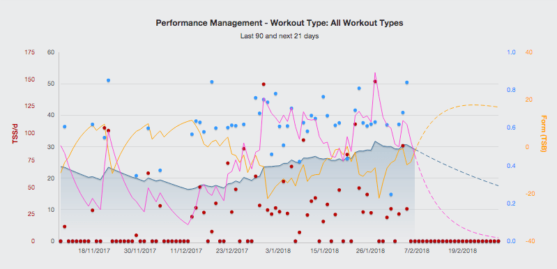 Keeping TrainingPeaks Data Clean