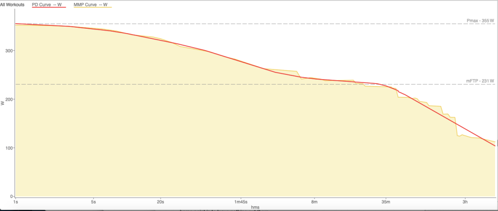 A graph illustrating a runner's personal bests across various timeframes, used to calculate a run power threshold