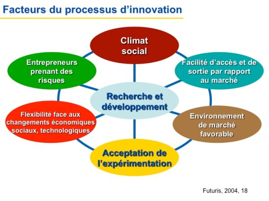 Facteur du processus d'innovation