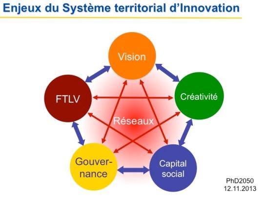 PhD2050_Enjeux-STI_2013-11-12