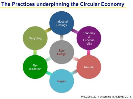 Economie-circulaire_Dia-EN_2014-08-26
