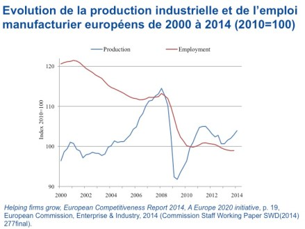 Philippe-Destatte_Prod-&-Employment_2015-03-17