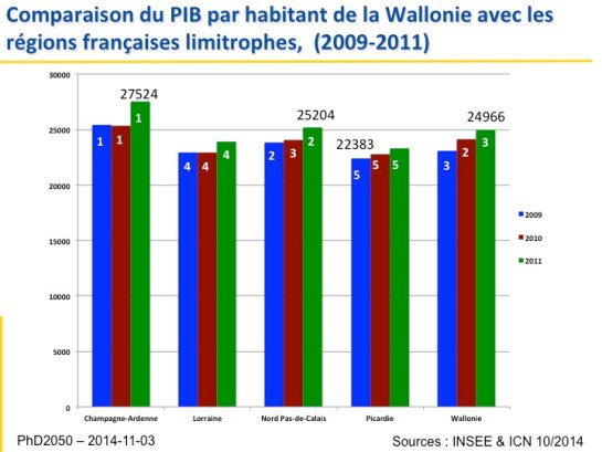 2_PhD2050_Comparaison-PIB-France