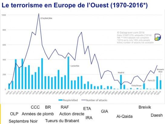 Terrorisme-Datagraver