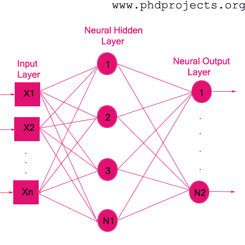Phd thesis artificial neural network