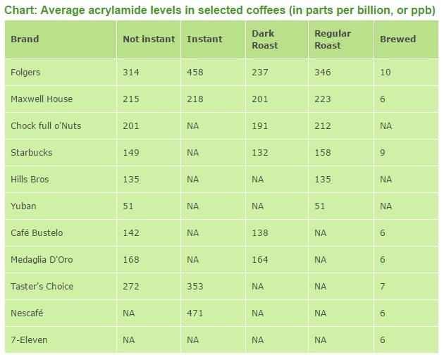 acrylamide levels