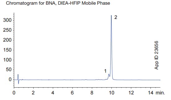 Chromatogram for BNA, DIEA-HFIP Mobile Phase