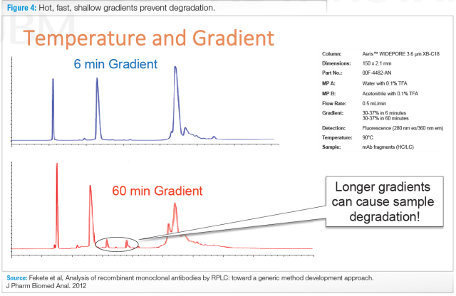 temperature and gradient in hplc columns