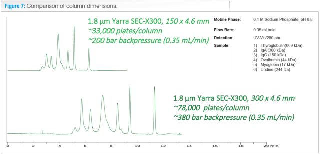 comparison of column dimensions 150x4.6mm - 300x4.6mm