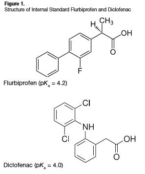 Diclofenac smaple prep solid phase extraction