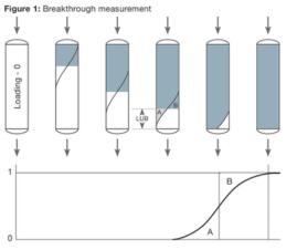 Breakthrough measurement technique for column load-ability reverse phase
