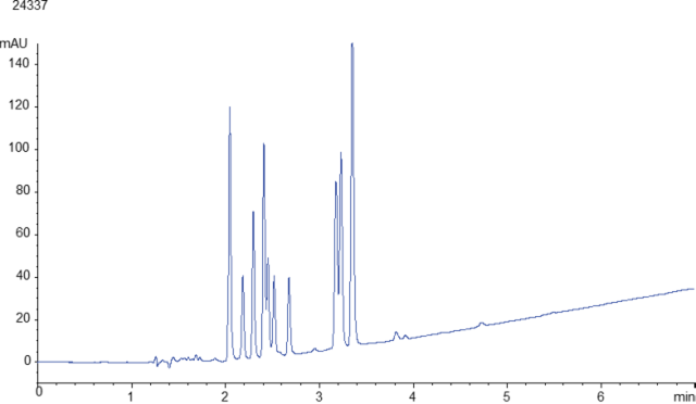 Effect of different stationary phases on cannabinoids separation 5 micron