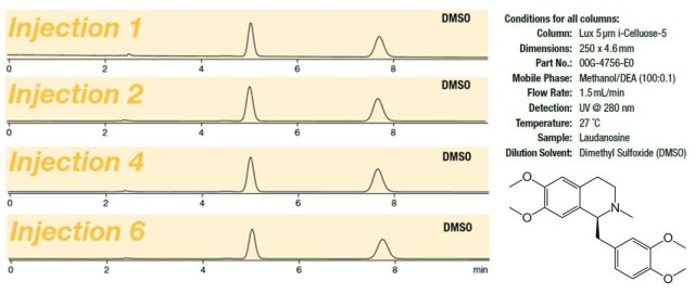 conditions for lux columns hplc