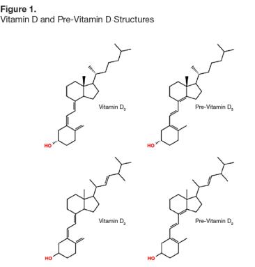 Determination of vitamin d in pet food.