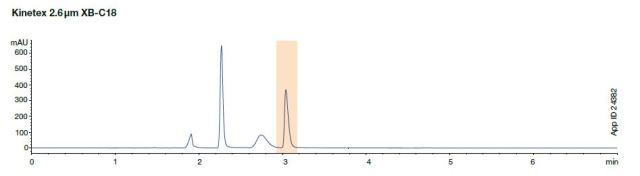 kinetex core-shell reproducability