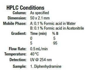 HPLC Conditions