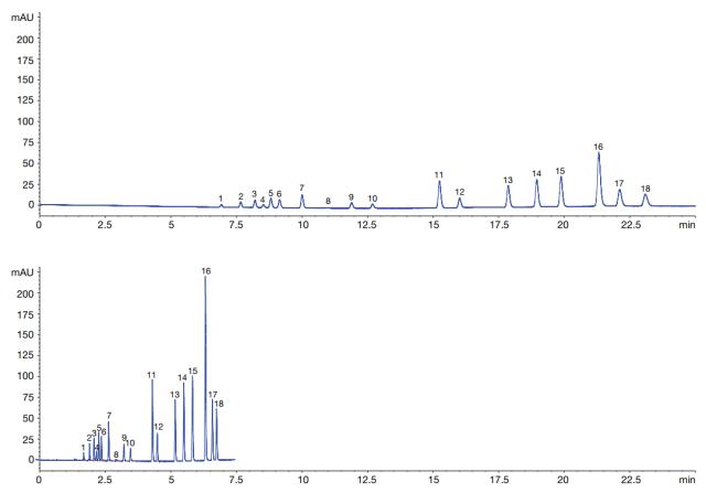 PAH analysis