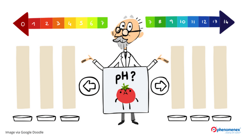 Google Doodle honors pH scale