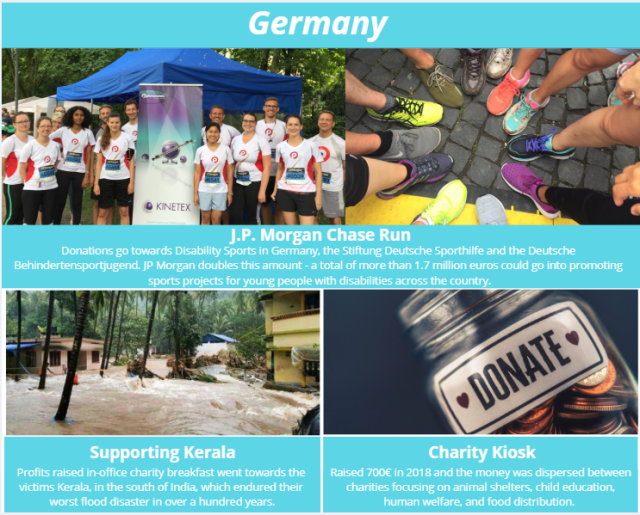 Philanthropy events held by the Phenomenex German office.