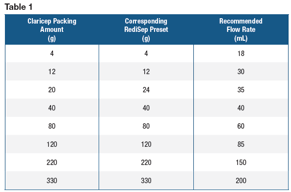 Table showing comparison of corresponding Claricep and RediSep column sizes and their recommended flow rate