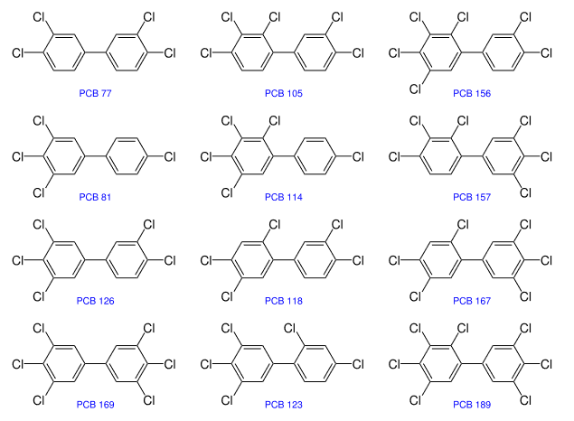 PCB congeners are defined by the International Agency for Research on Cancer as carcinogens in humans that are thought to be caused by persistent organic pollutants.