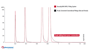 Dead-Volume: The Thing of UHPLC Nightmares and How to Prevent It
