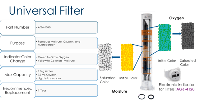 GC management universal filter