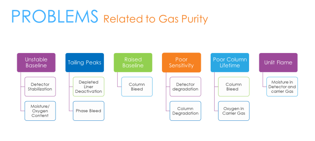 Problems related to gas purity
