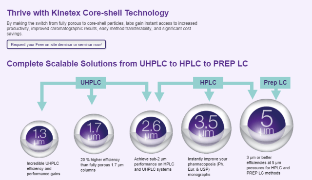 Thrive with Kinetex Core-Shell Technology