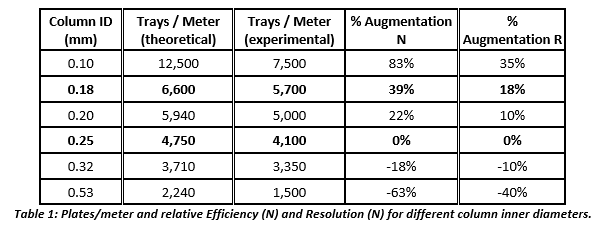dimensions in order to achieve the fastest gas chromatography analysis