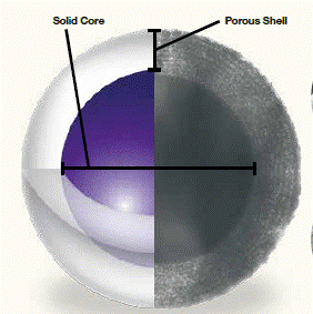 tecnología core-shell