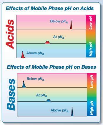 Effects of mobile phase pH on acids and bases