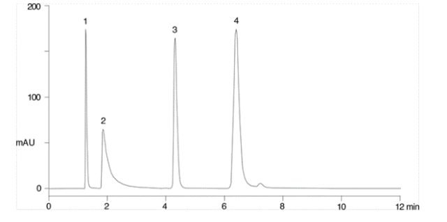 type A silica on a C18 Column - exploring the analysis of bases