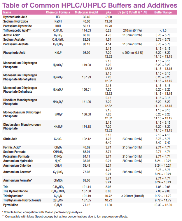 Table of Common HPLC Buffers and Additives