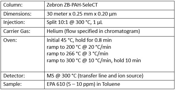 Table for Zebron GC column