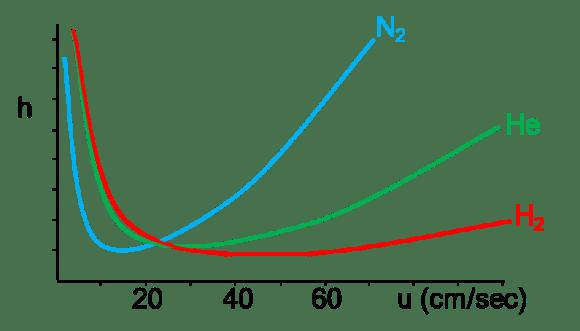 Nitrogen flow chart