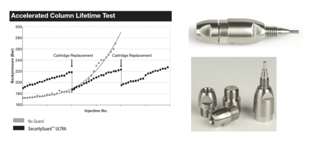 Increased HPLC column lifetime with SecurityGuard ULTRA cartridge column and holder