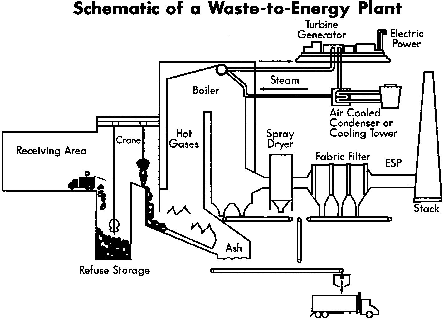 Pyrolysis Waste To Energy Plants | Wiring Diagram Database