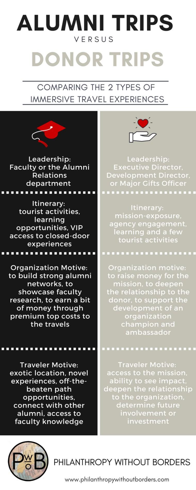 Alumni Trips