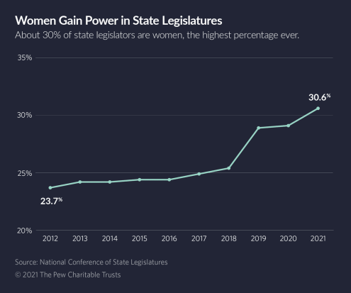 Across the United States, there has been a significant rise in women leadership in state legislatures over the past few years.