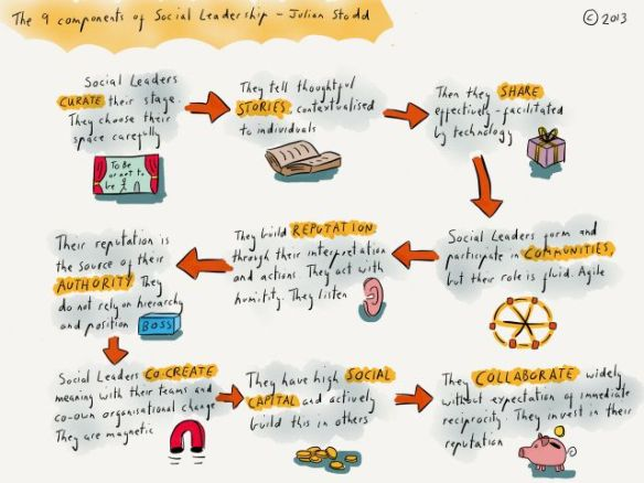 9 Components of Social Leadership