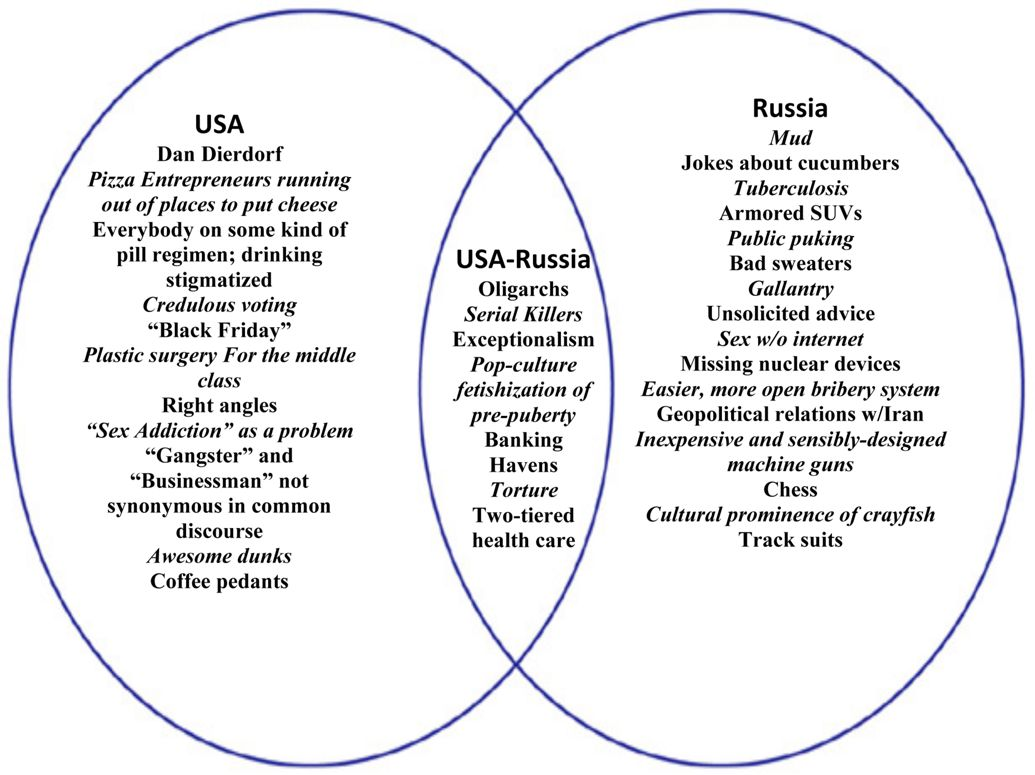 Matt Taibbi S Usa Russia Venn Diagram
