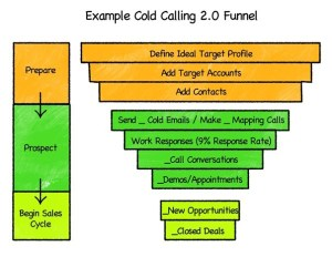 Cold Calling 2.0 Funnel