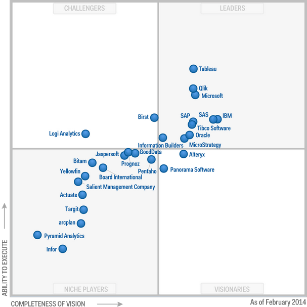 Magic-Quadrant-for-Business-Intelligence-and-Analytics-Platforms-2014