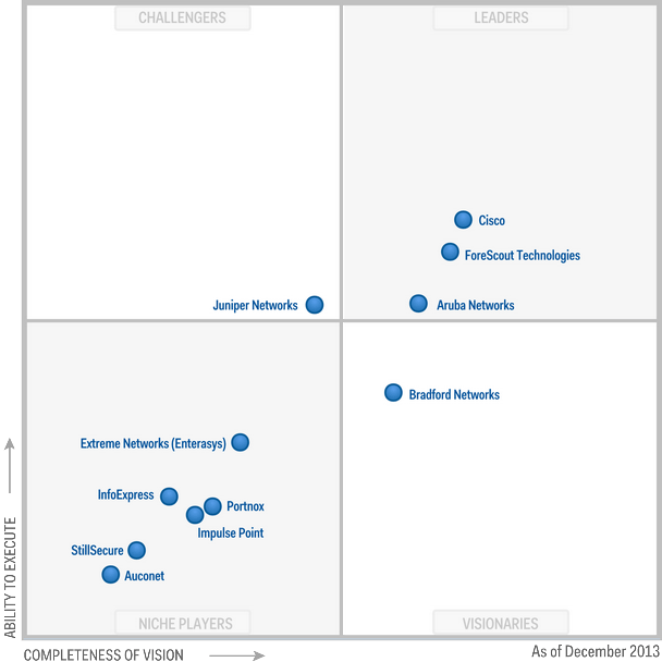 Magic-Quadrant-for-Network-Access-Control-2013