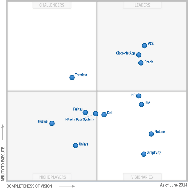 2014 Gartner Magic Quadrant for Integrated Systems