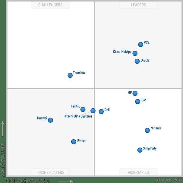 2014-Gartner-Magic-Quadrant-for-Integrated-Systems