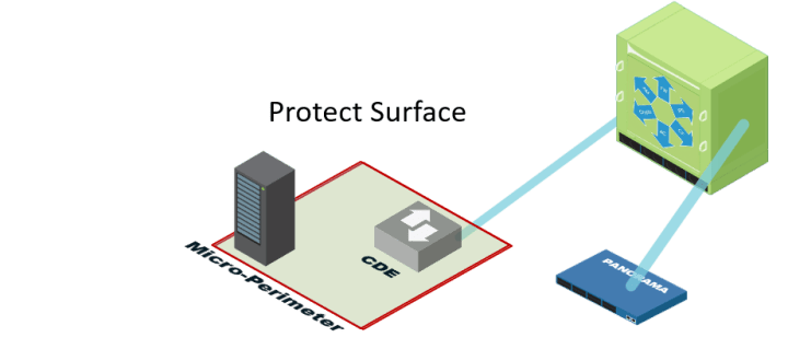 Define a Protect Surface to Massively Reduce Your Attack Surface
