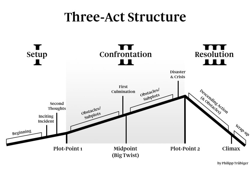 diagram: three-act structure